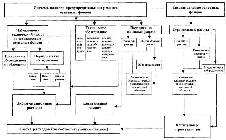 2.1.1 . Система планово-предупредительного ремонта основных фондов представляет собой совокупность...