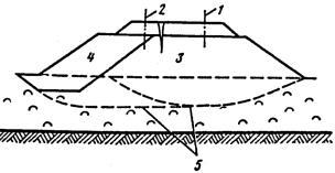Инструкция По Содержанию Железнодорожного Полотна