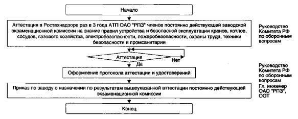 Инструкция Для Сборки Мопеда Карпаты