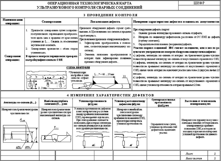 Инструкция по составление технологических карт