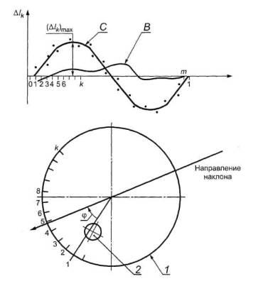 Схема направления использования выручки